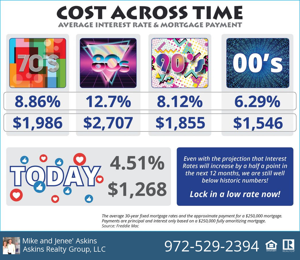Home Cost Across Time, From the 70's