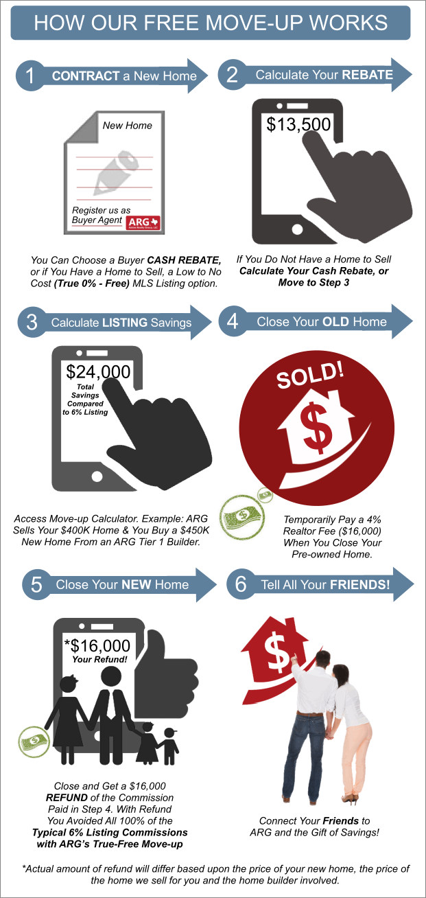 Inforgraphic of a Free Move-up for DFW New Home Buyers. Example Shown Saves You all 6%