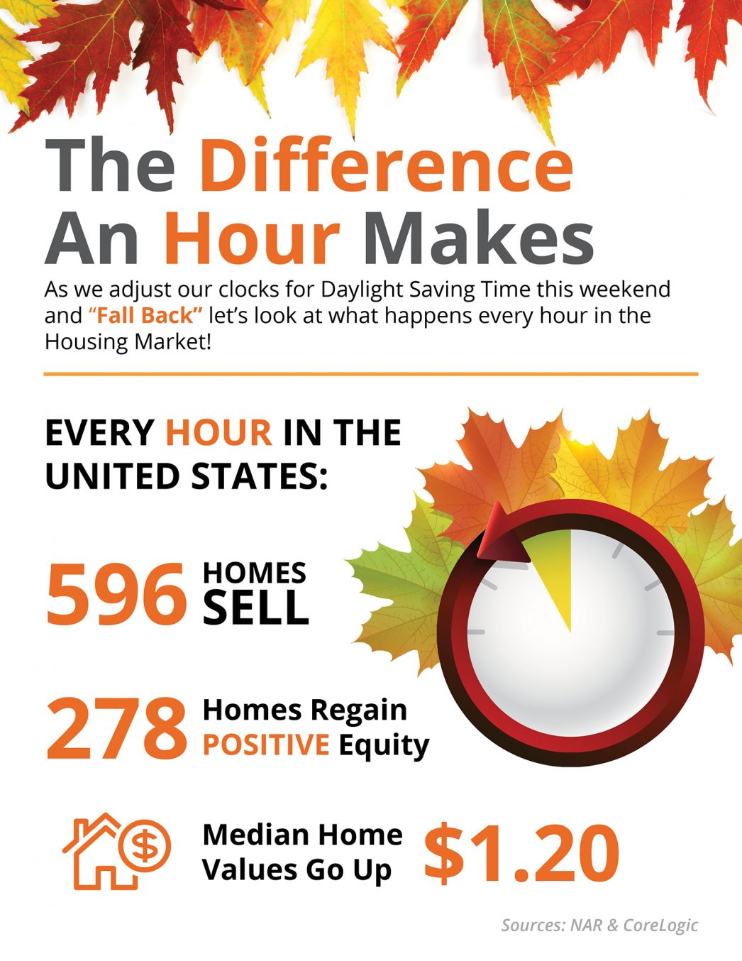 Infographic of Home Values by the Hour