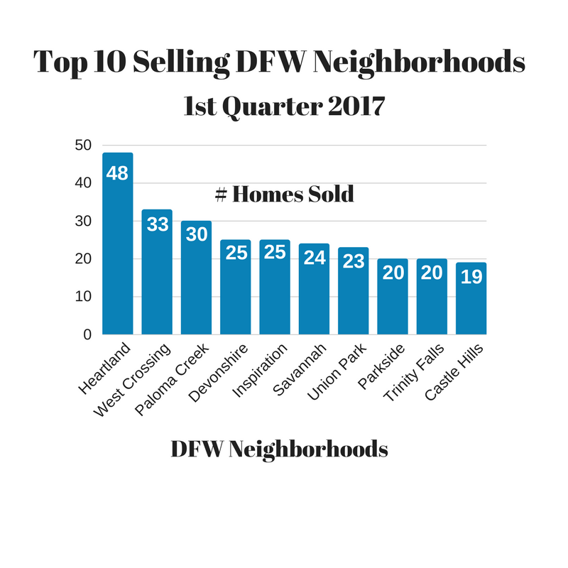 Top selling DFW neighborhoods in 2017