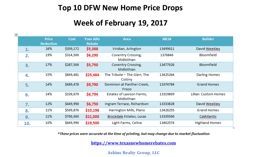 Top 10 DfW newhomepricedrops for February 19, 2017