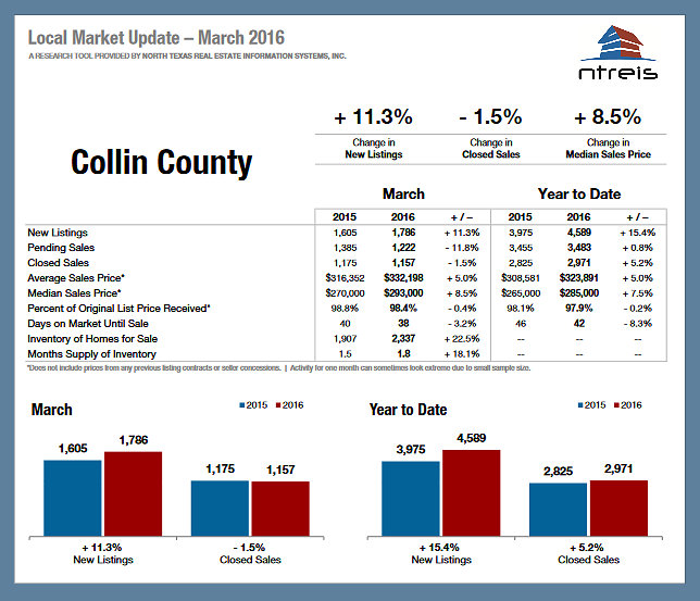 Dallas Fort Worth Real Estate Market Statistics for March 2016