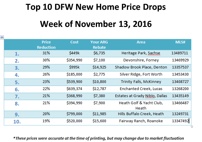 DFW New Home Price Drops for Week Ending November 13/16